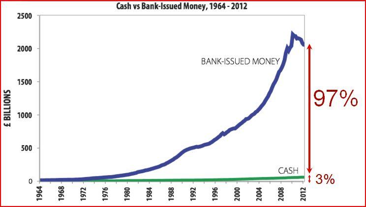 Cash v Bank Issued Money 1964-2012
