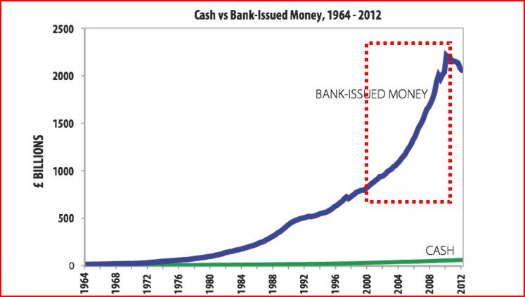Cash v Bank Issued Money  2000-2012